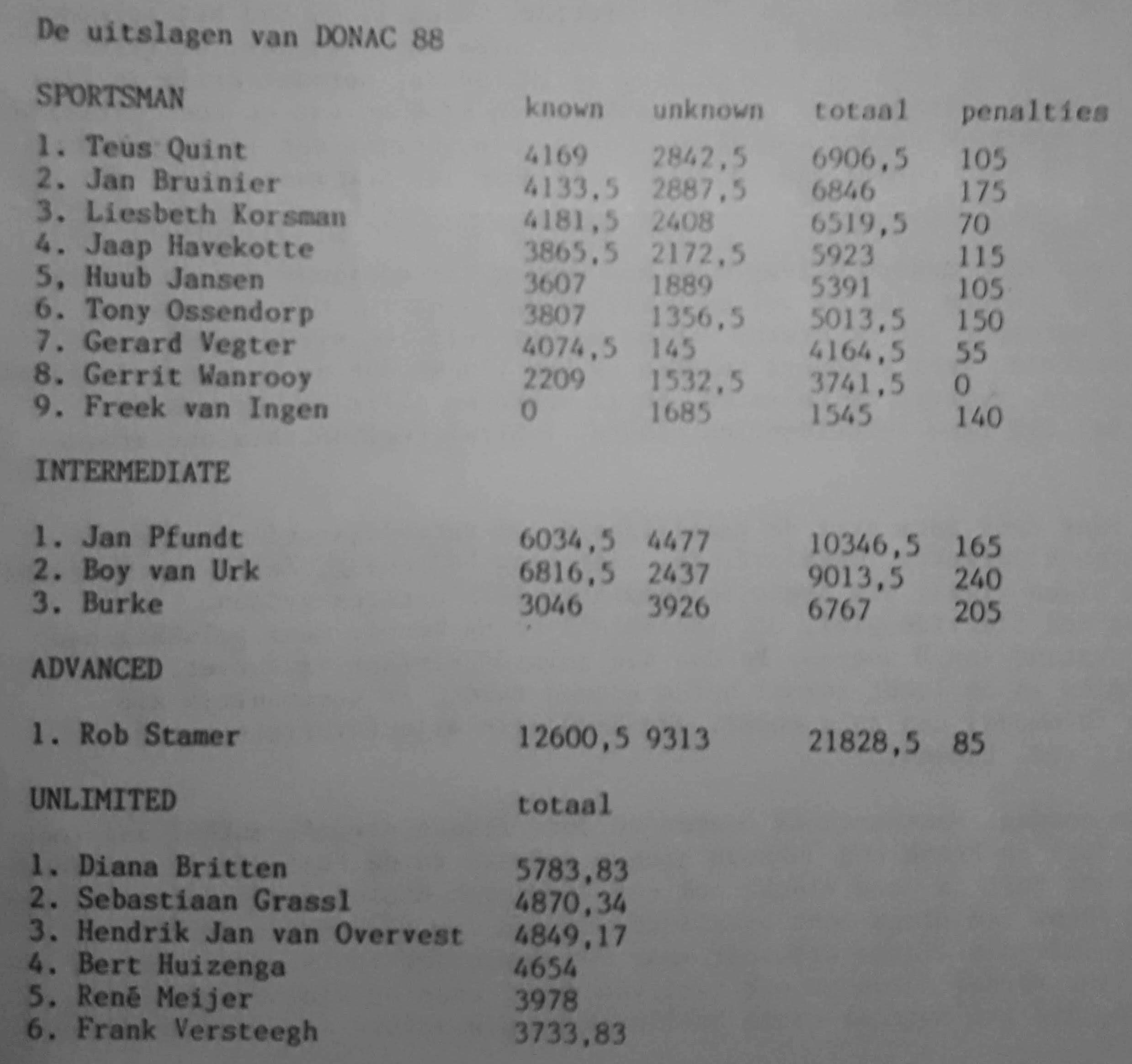 DONAC 1988 results