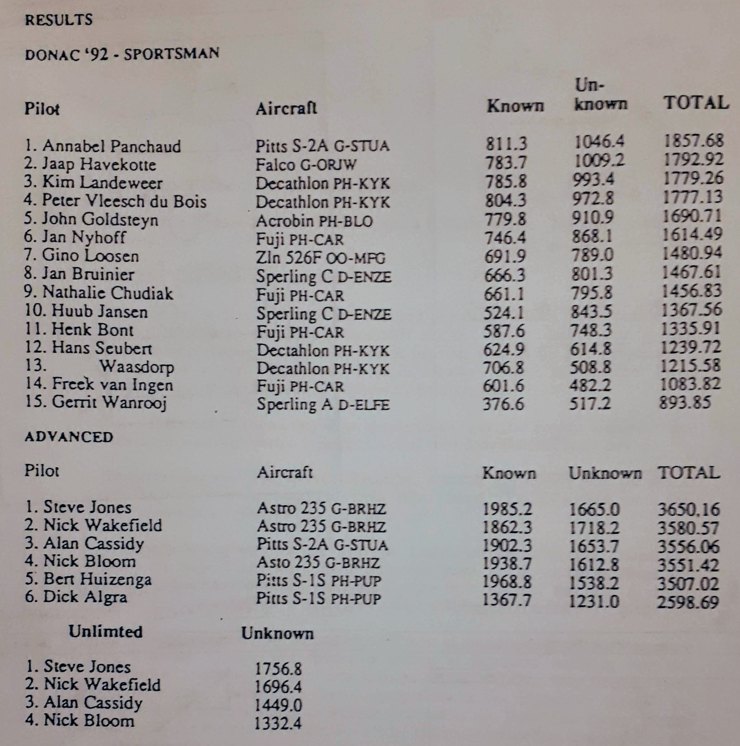 DONAC 1992 results