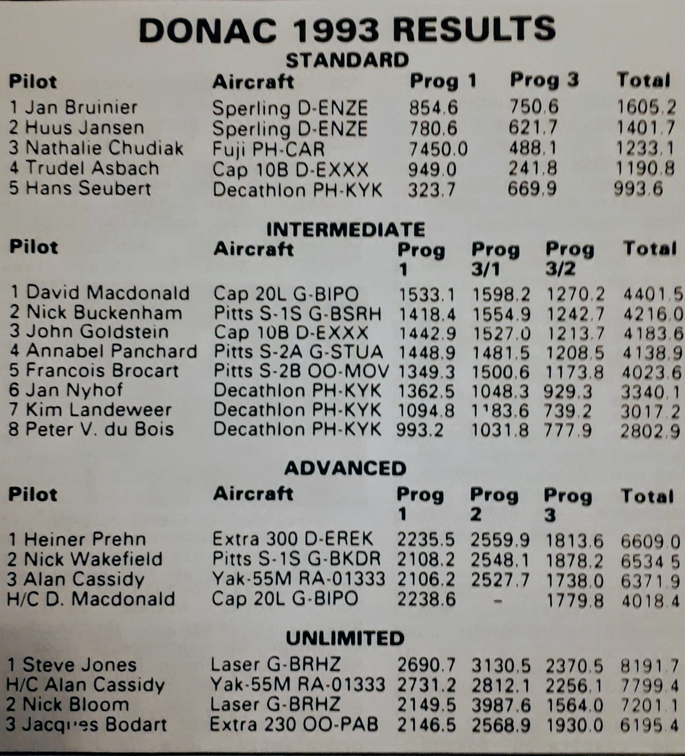 DONAC 1993 results